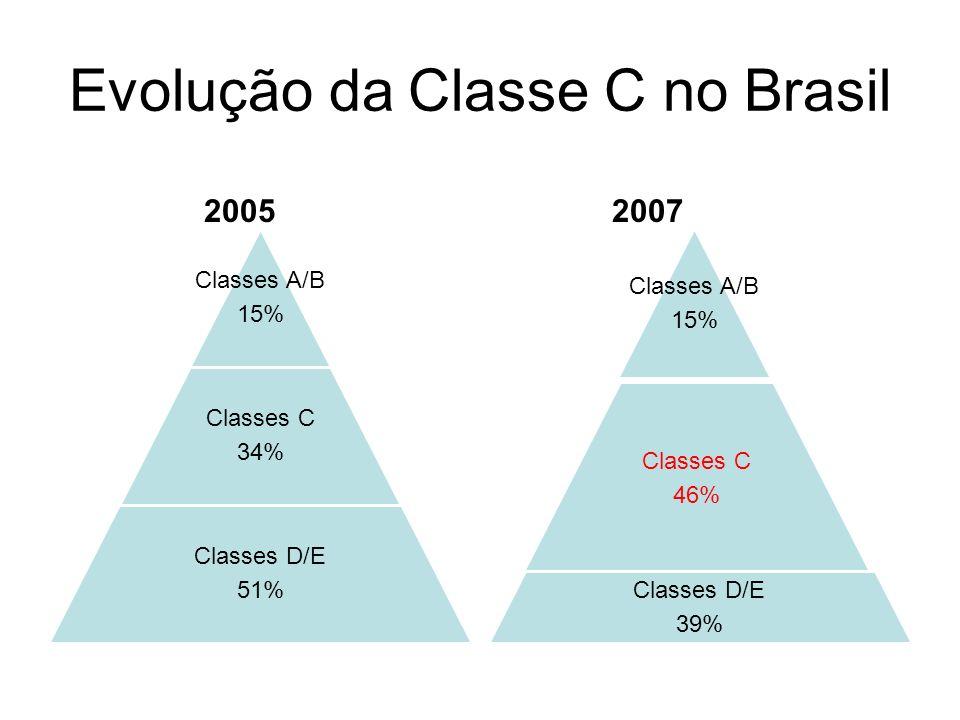 Evolução da Classe C no Brasil