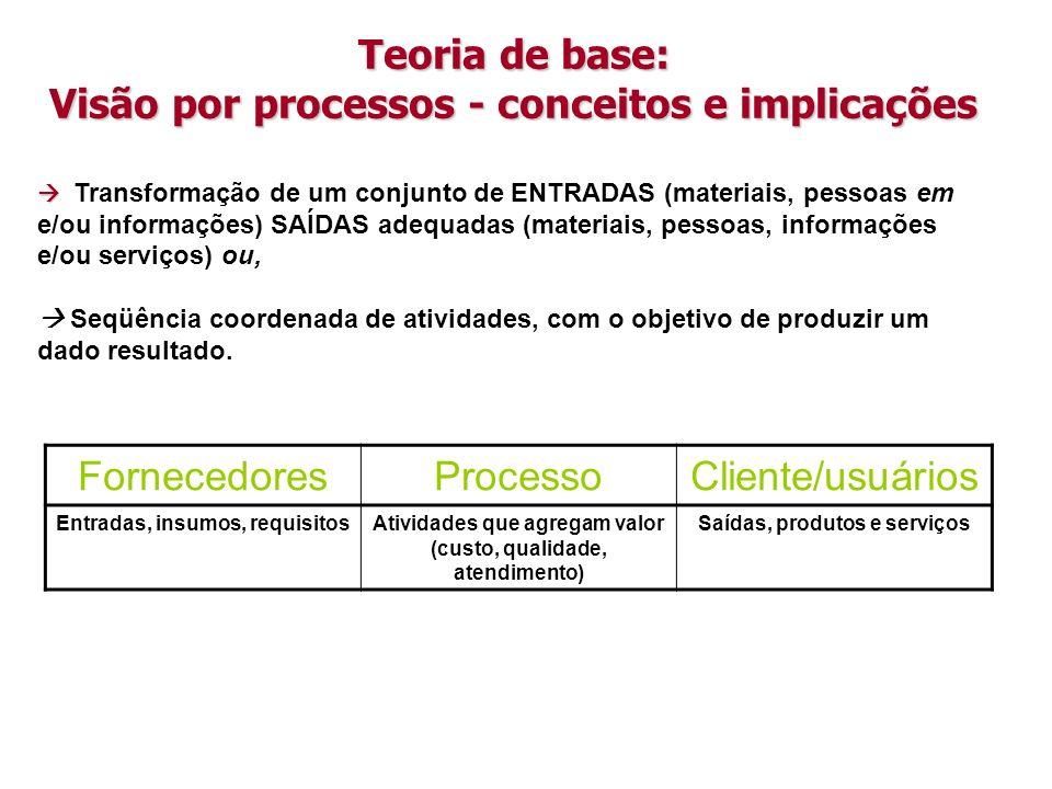 Teoria de base: Visão por processos - conceitos e implicações