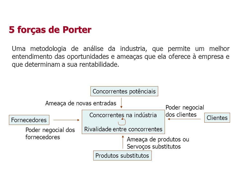 5 forças de Porter