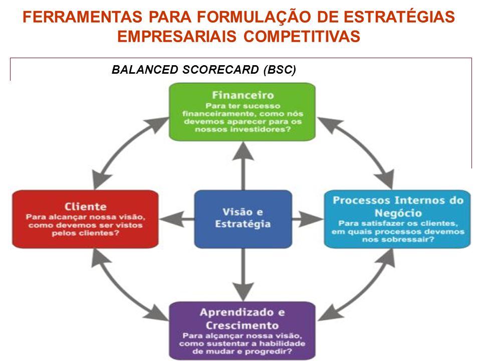 FERRAMENTAS PARA FORMULAÇÃO DE ESTRATÉGIAS EMPRESARIAIS COMPETITIVAS