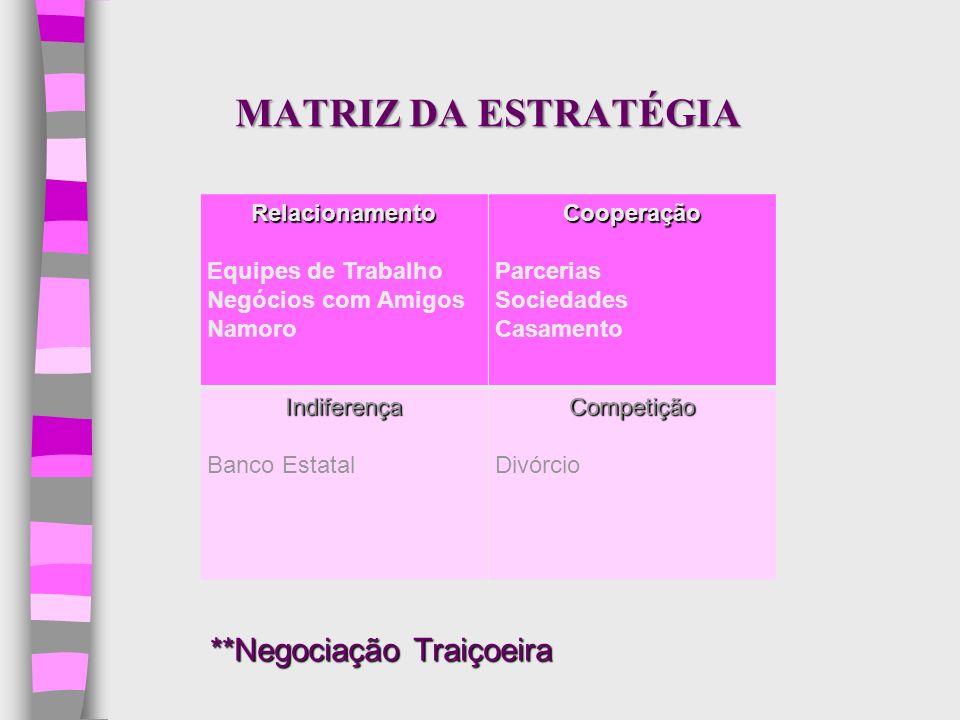 MATRIZ DA ESTRATÉGIA **Negociação Traiçoeira Relacionamento