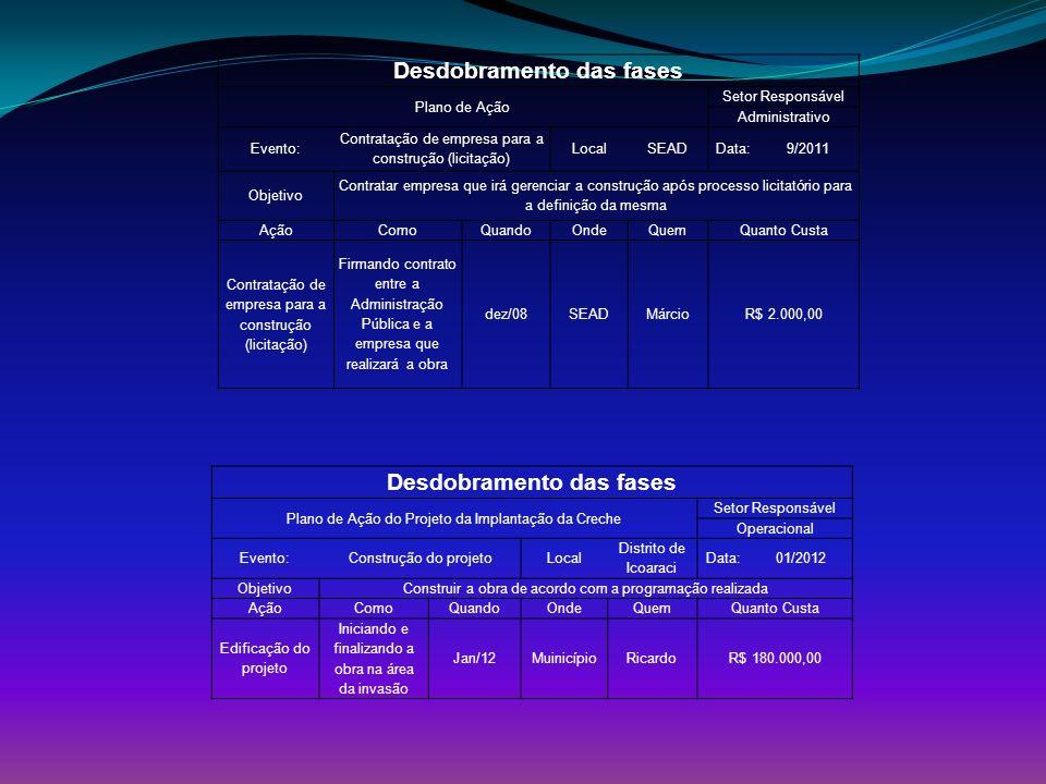 Desdobramento das fases Desdobramento das fases
