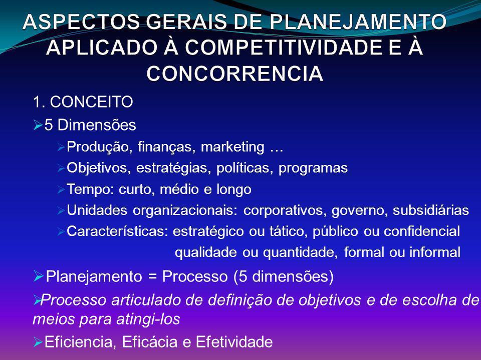 ASPECTOS GERAIS DE PLANEJAMENTO APLICADO À COMPETITIVIDADE E À CONCORRENCIA