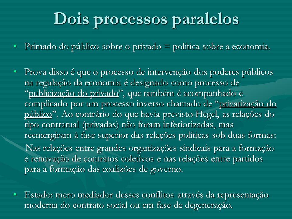 Dois processos paralelos