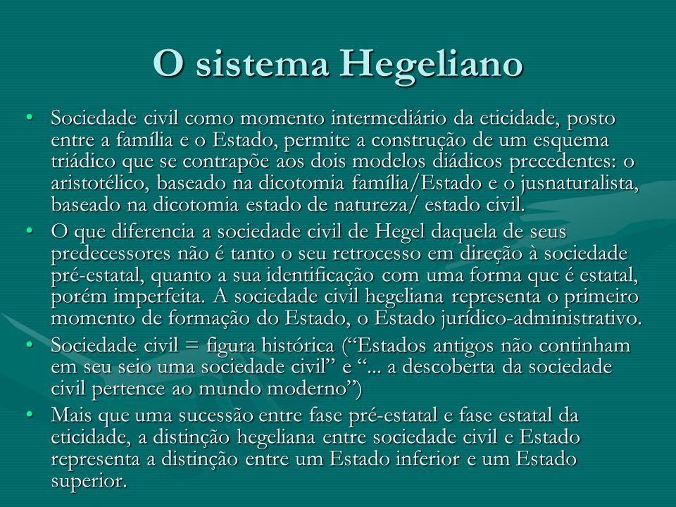 O sistema Hegeliano