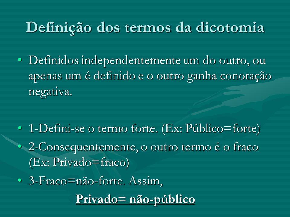 Definição dos termos da dicotomia
