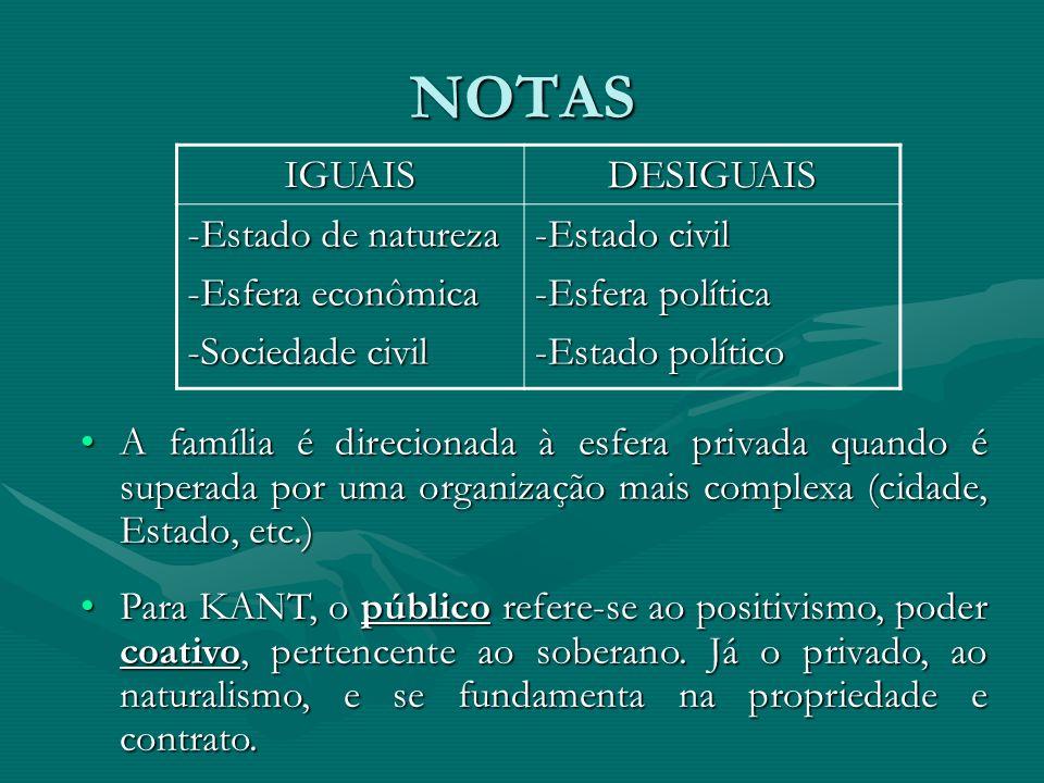 NOTAS IGUAIS DESIGUAIS -Estado de natureza -Esfera econômica