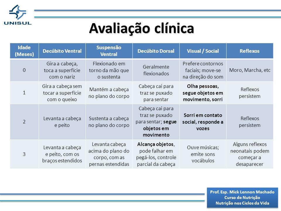 Avaliação clínica Idade (Meses) Decúbito Ventral Suspensão Ventral