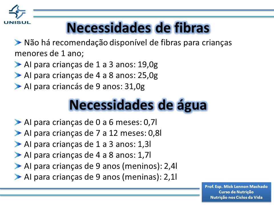 Necessidades de fibras Necessidades de água