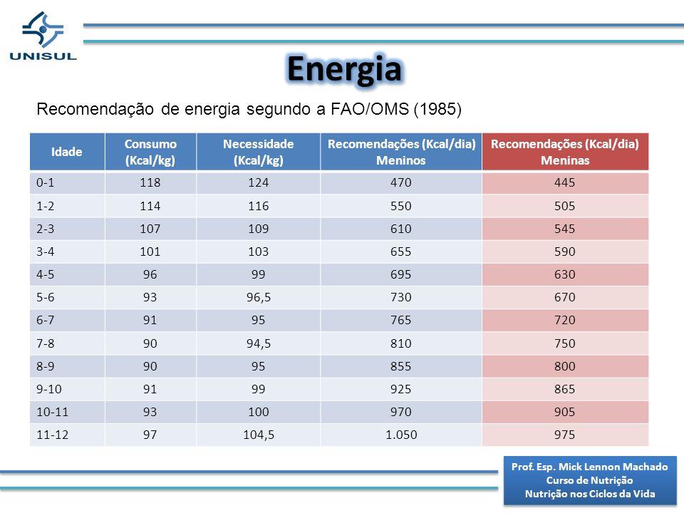 Energia Recomendação de energia segundo a FAO/OMS (1985) Idade Consumo