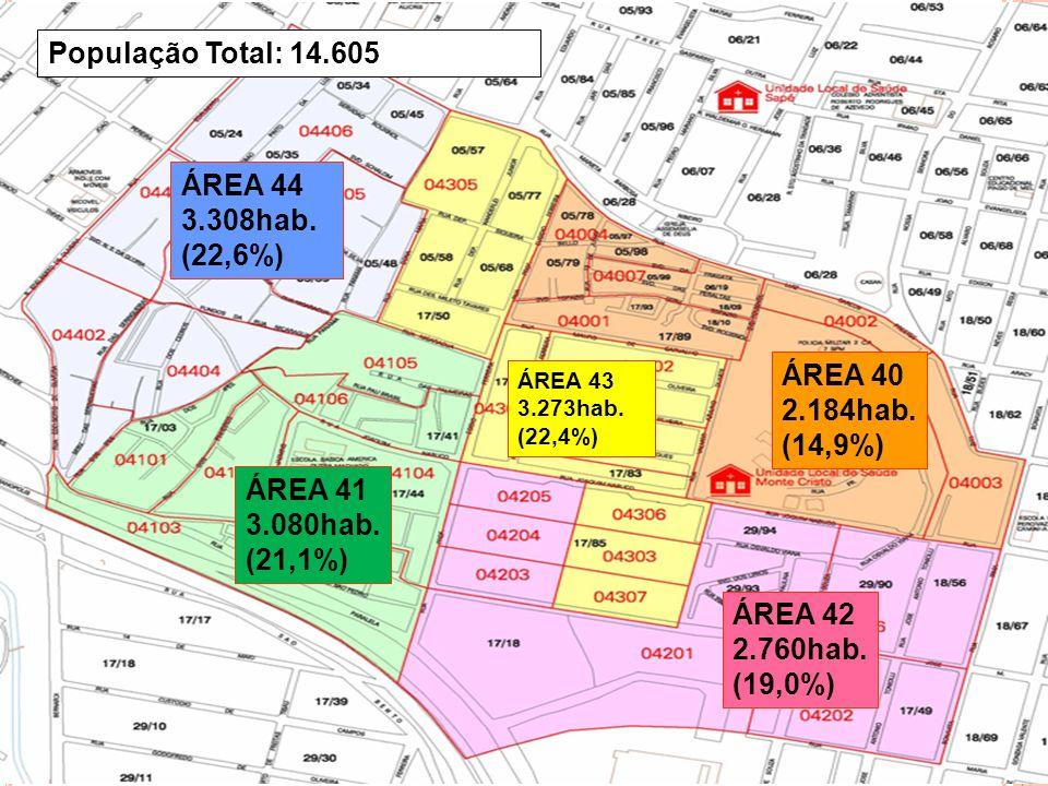 População Total: 14.605 ÁREA 44 3.308hab. (22,6%) ÁREA 40 2.184hab.