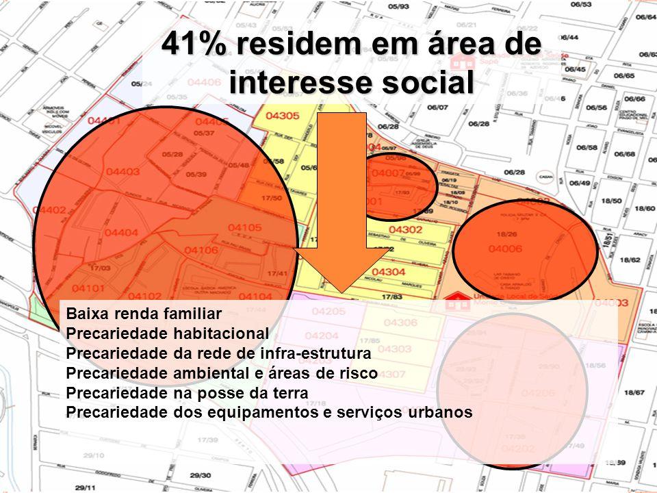 41% residem em área de interesse social
