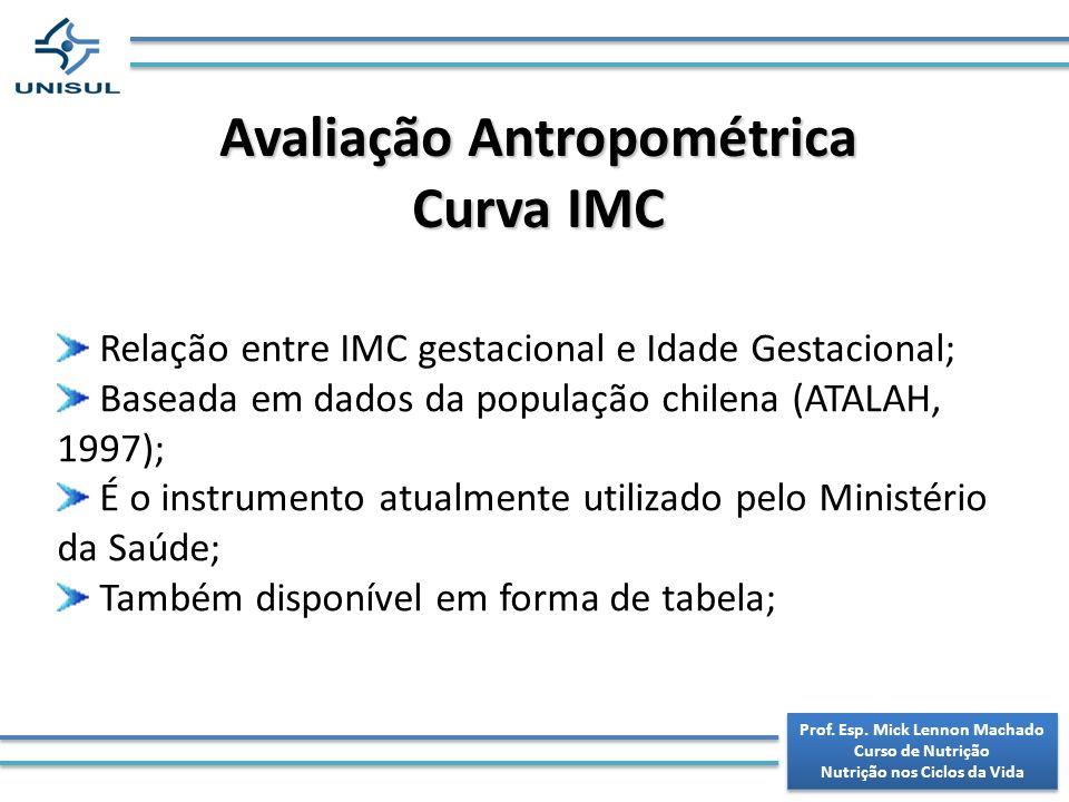 Avaliação Antropométrica Curva IMC