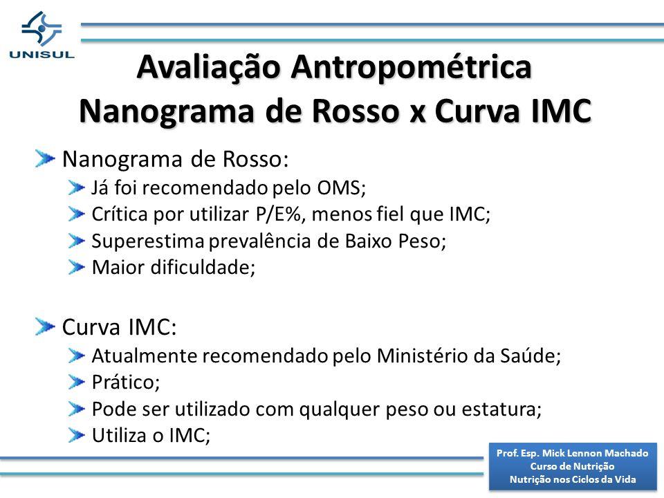 Avaliação Antropométrica Nanograma de Rosso x Curva IMC