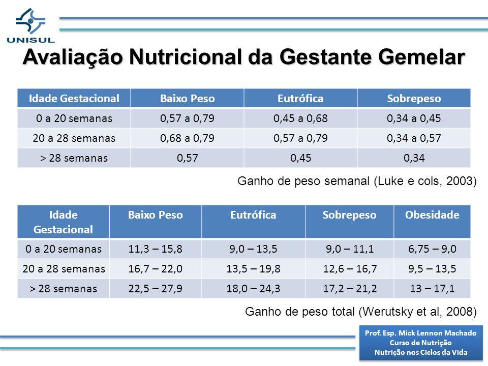 Avaliação Nutricional da Gestante Gemelar