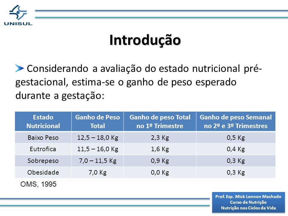 IntroduçãoConsiderando a avaliação do estado nutricional pré-gestacional, estima-se o ganho de peso esperado durante a gestação: