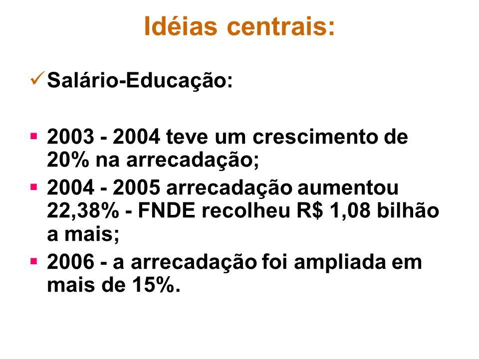 Idéias centrais: Salário-Educação: