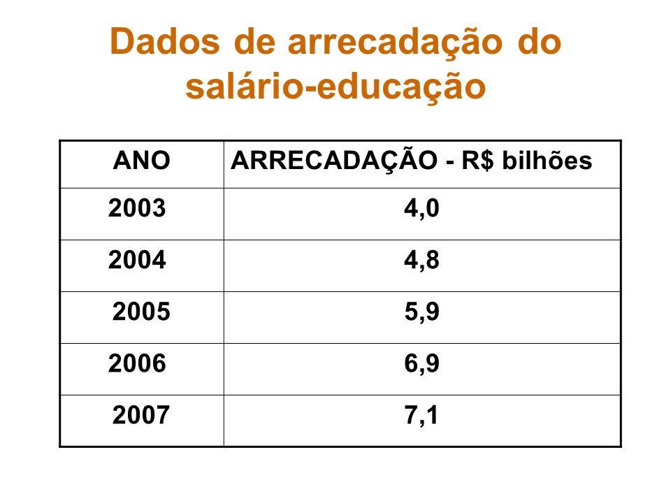 Dados de arrecadação do salário-educação