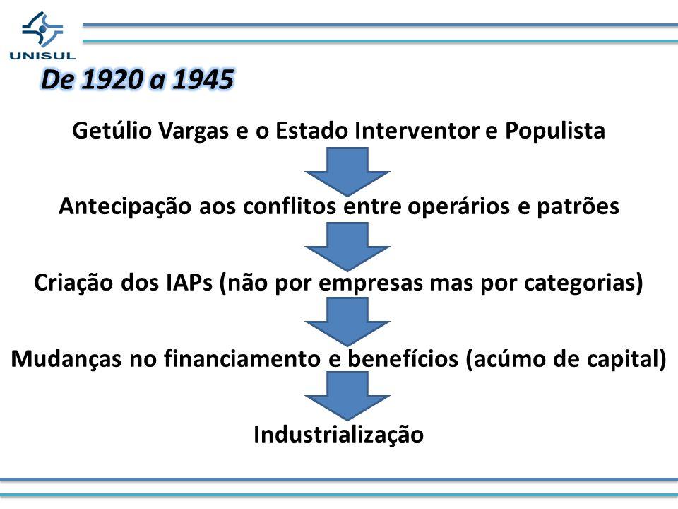 De 1920 a 1945