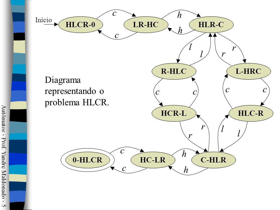 Diagrama representando o problema HLCR. l h c r