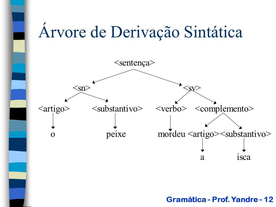 Árvore de Derivação Sintática