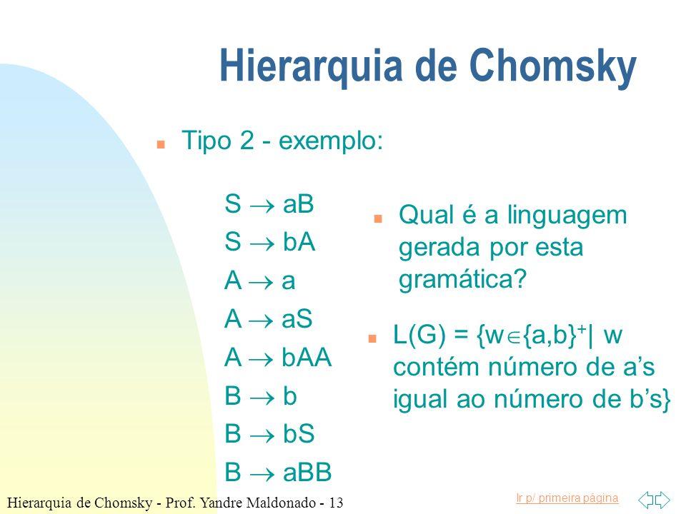 Hierarquia de Chomsky Tipo 2 - exemplo: S  aB S  bA A  a