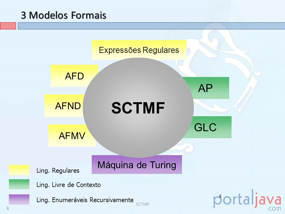 SCTMF 3 Modelos Formais AP GLC AFD AFND AFMV Máquina de Turing