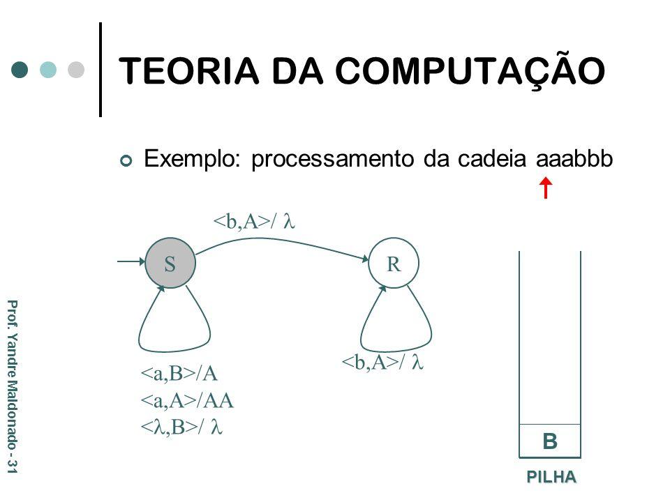 TEORIA DA COMPUTAÇÃO Exemplo: processamento da cadeia aaabbb S R