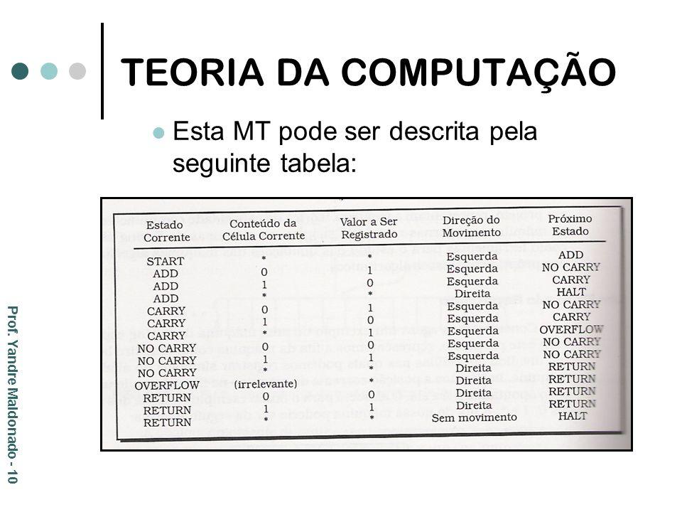 TEORIA DA COMPUTAÇÃO Esta MT pode ser descrita pela seguinte tabela: