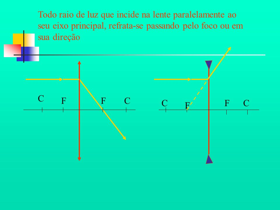 Todo raio de luz que incide na lente paralelamente ao seu eixo principal, refrata-se passando pelo foco ou em sua direção