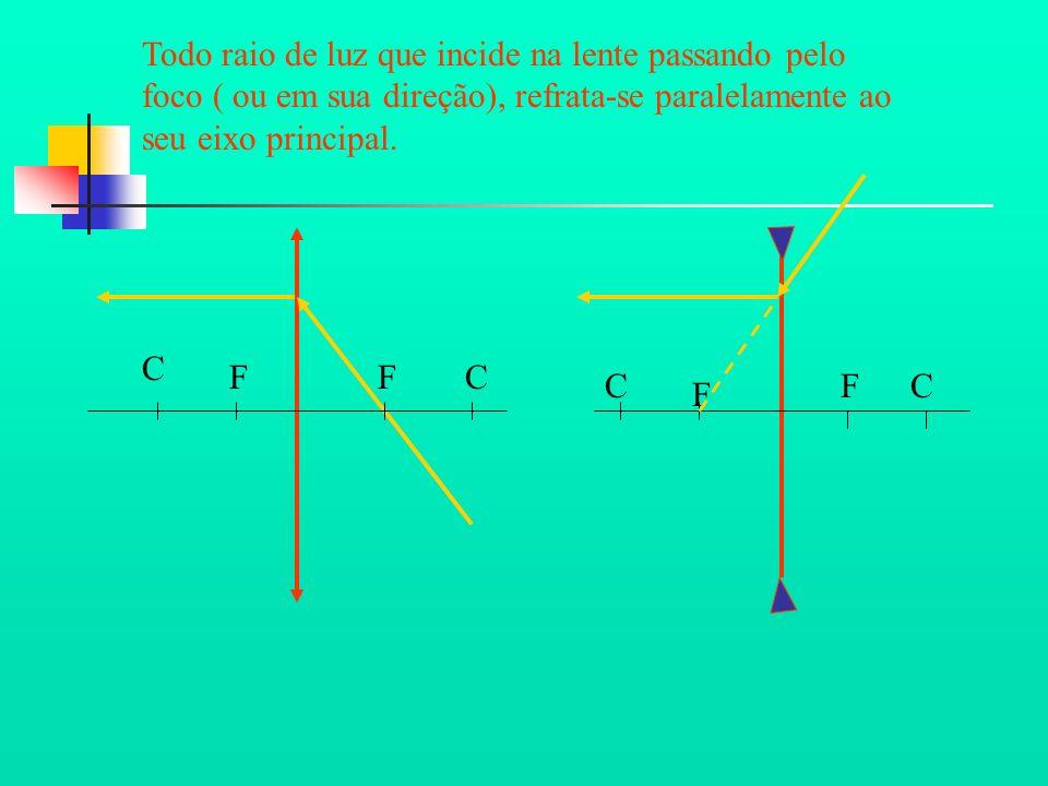 Todo raio de luz que incide na lente passando pelo foco ( ou em sua direção), refrata-se paralelamente ao seu eixo principal.