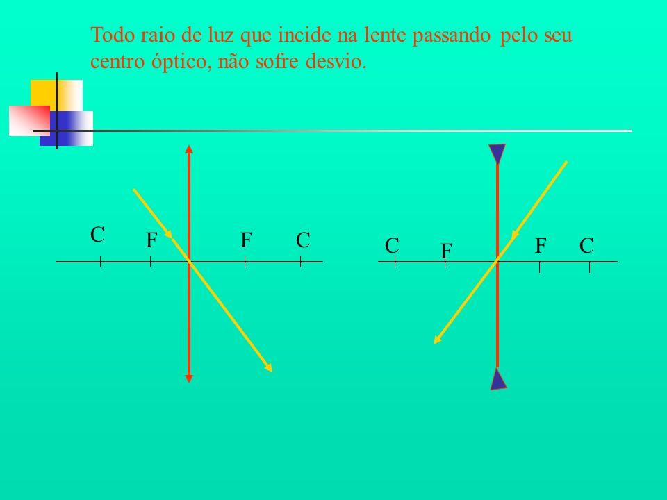 Todo raio de luz que incide na lente passando pelo seu centro óptico, não sofre desvio.