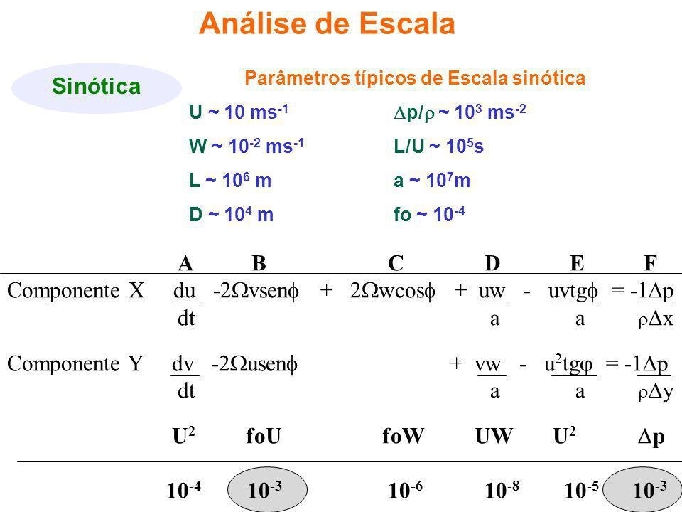 Parâmetros típicos de Escala sinótica