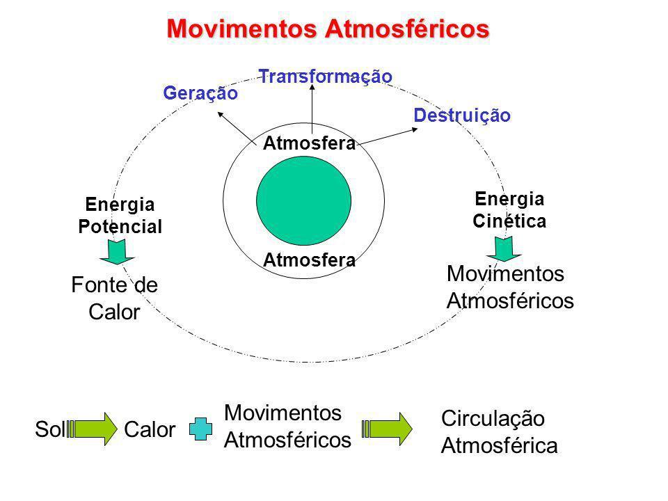 Movimentos Atmosféricos