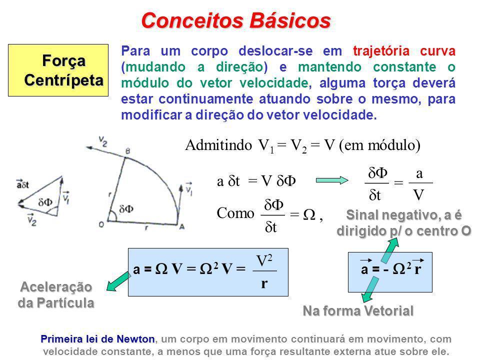 Aceleração da Partícula Sinal negativo, a é dirigido p/ o centro O