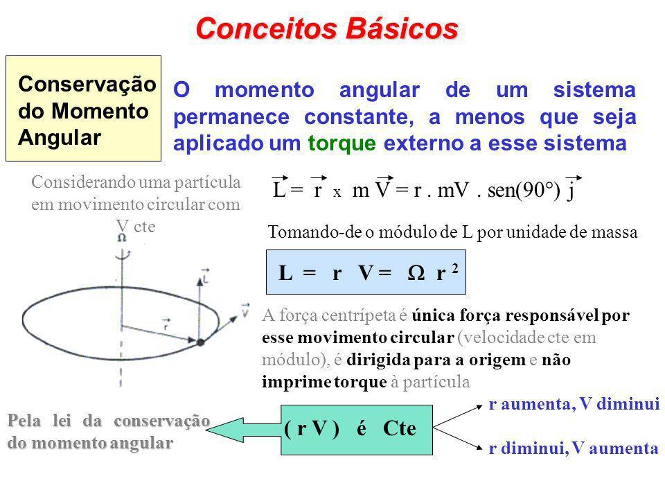 Conceitos Básicos Conservação do Momento Angular