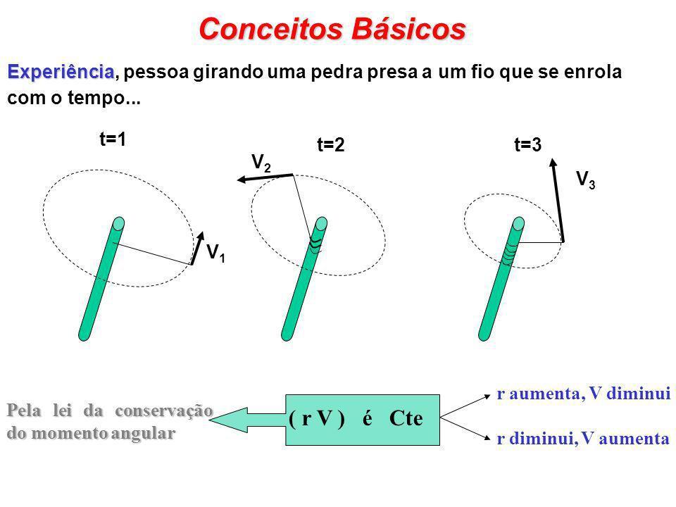 Conceitos Básicos ( r V ) é Cte