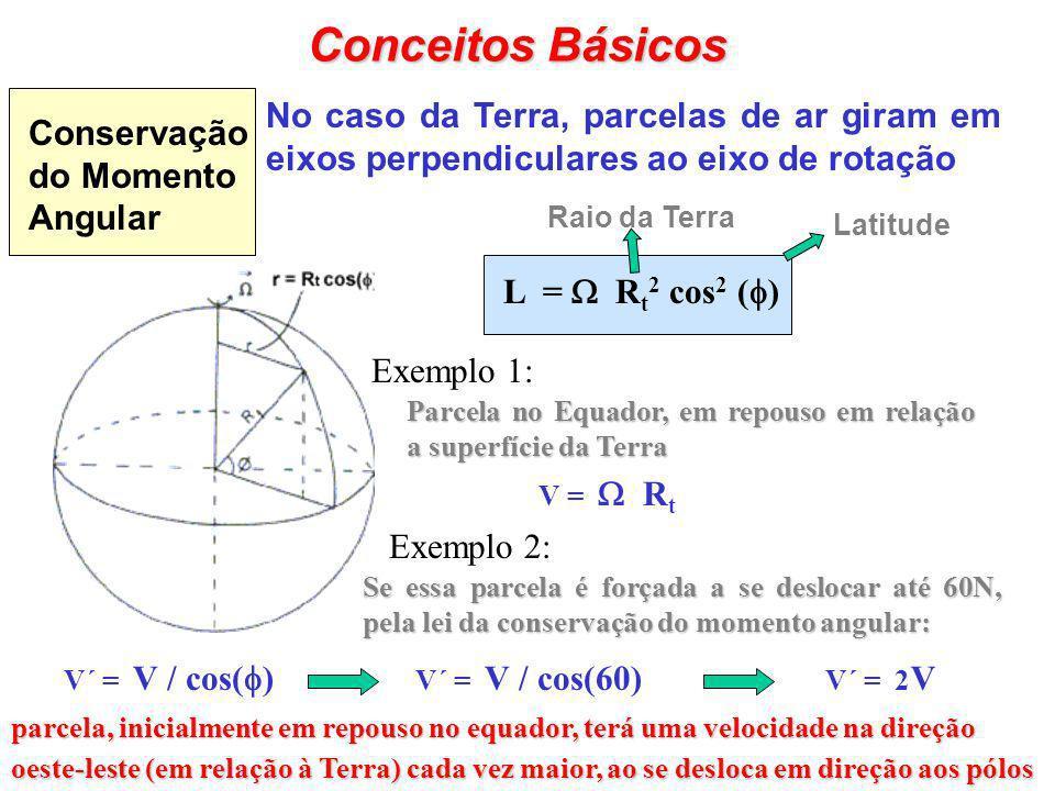 Conceitos Básicos Conservação do Momento Angular. No caso da Terra, parcelas de ar giram em eixos perpendiculares ao eixo de rotação.