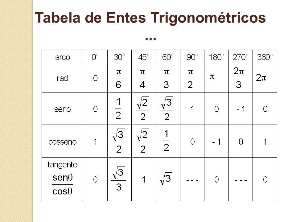 Tabela de Entes Trigonométricos ...