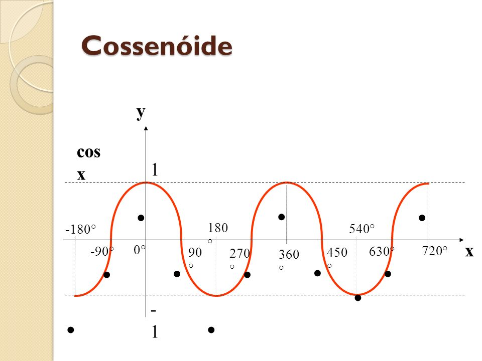 Cossenóide • y cos x 1 x -1 0° 540° 720° 450° 630° 360° 270° 180°