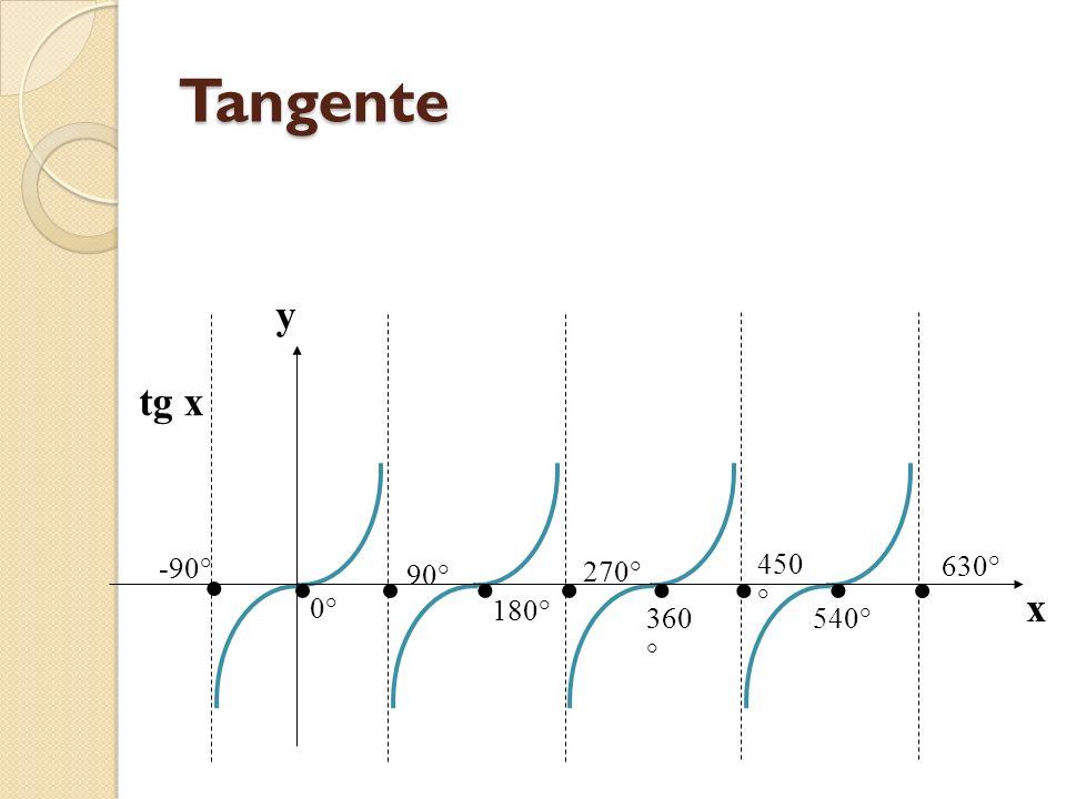 Tangente tg x y x • 0° 360° -90° 90° 180° 270° 450° 540° 630°