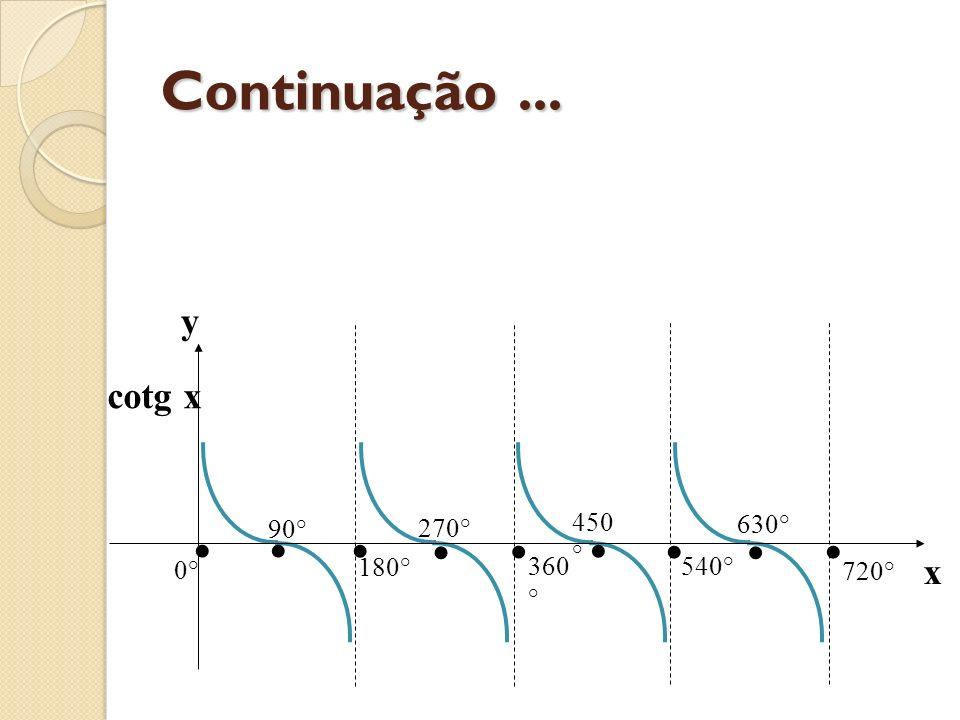 Continuação ... cotg x y x • 0° 360° 90° 180° 270° 450° 540° 630° 720°
