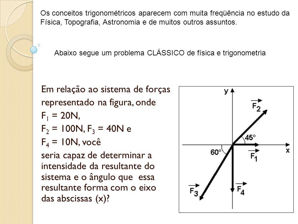 Em relação ao sistema de forças representado na figura, onde F1 = 20N,