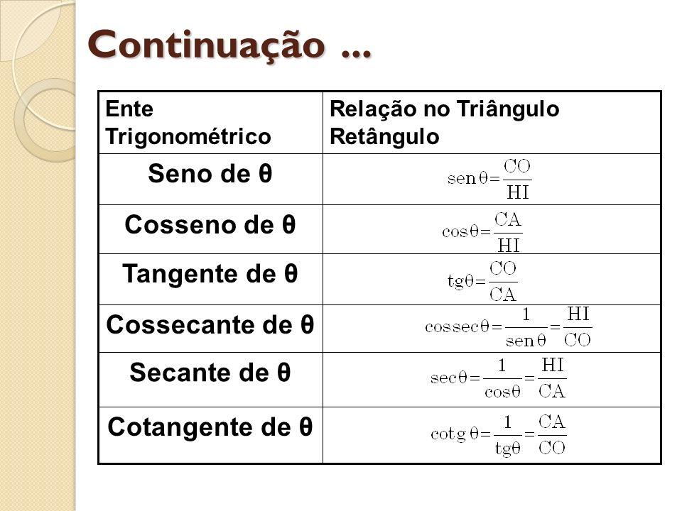 Continuação ... Seno de θ Cosseno de θ Tangente de θ Cossecante de θ