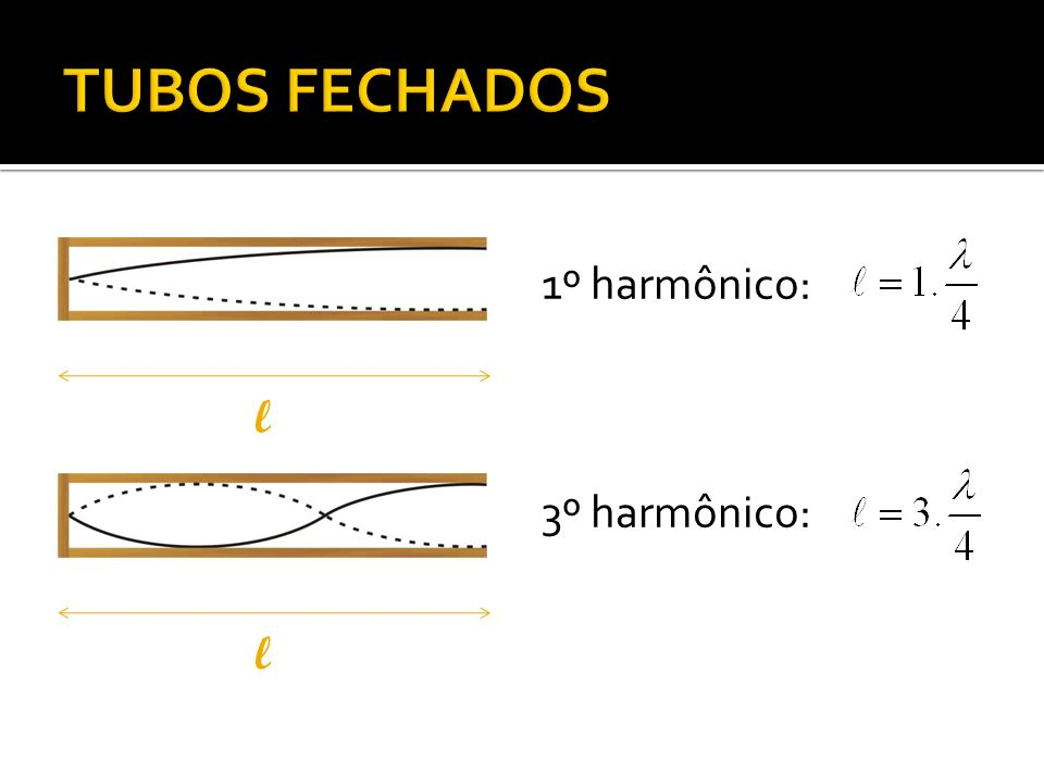 TUBOS FECHADOS 1º harmônico: l 3º harmônico: l