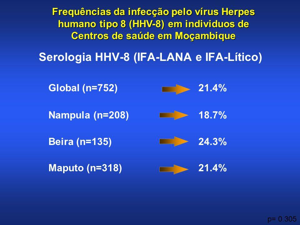 Serologia HHV-8 (IFA-LANA e IFA-Lítico)