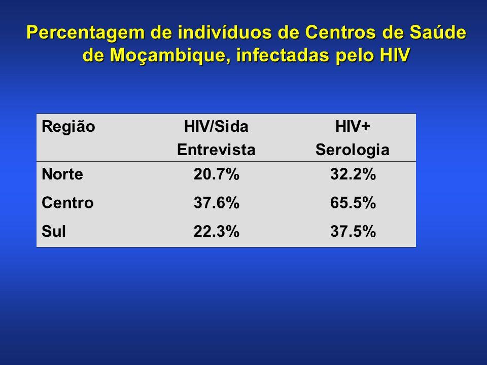 Percentagem de indivíduos de Centros de Saúde de Moçambique, infectadas pelo HIV
