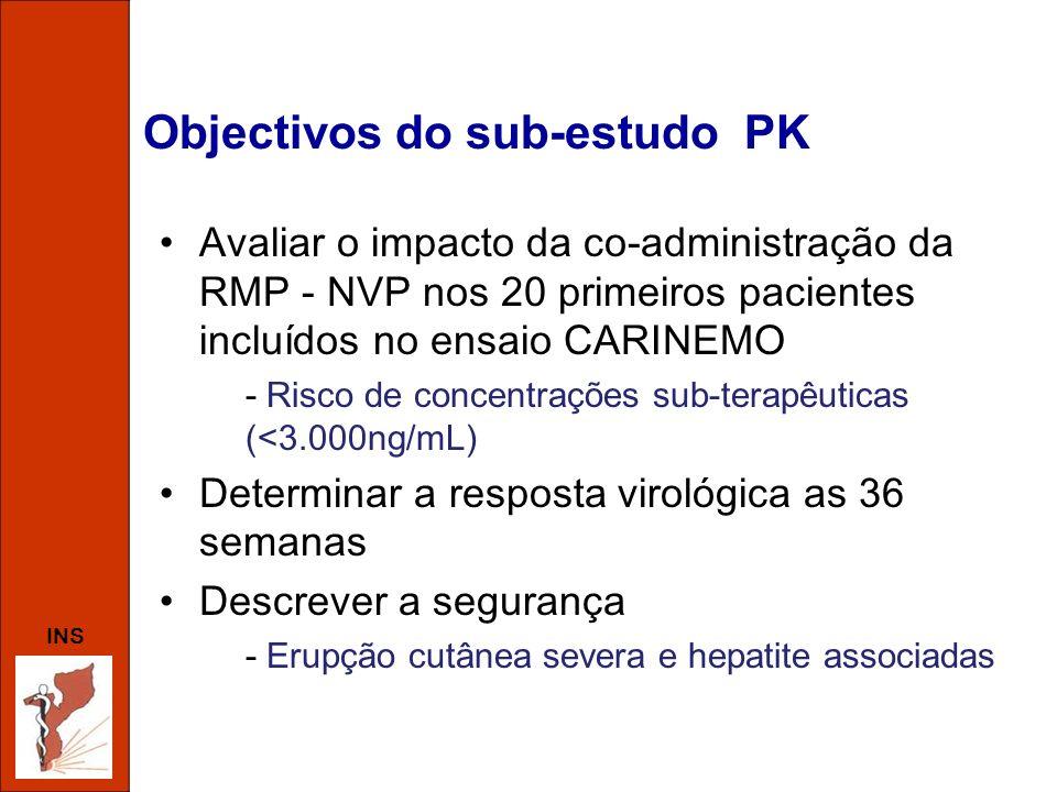 Objectivos do sub-estudo PK