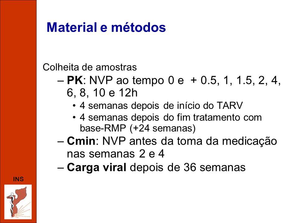 Material e métodosColheita de amostras. PK: NVP ao tempo 0 e + 0.5, 1, 1.5, 2, 4, 6, 8, 10 e 12h. 4 semanas depois de início do TARV.