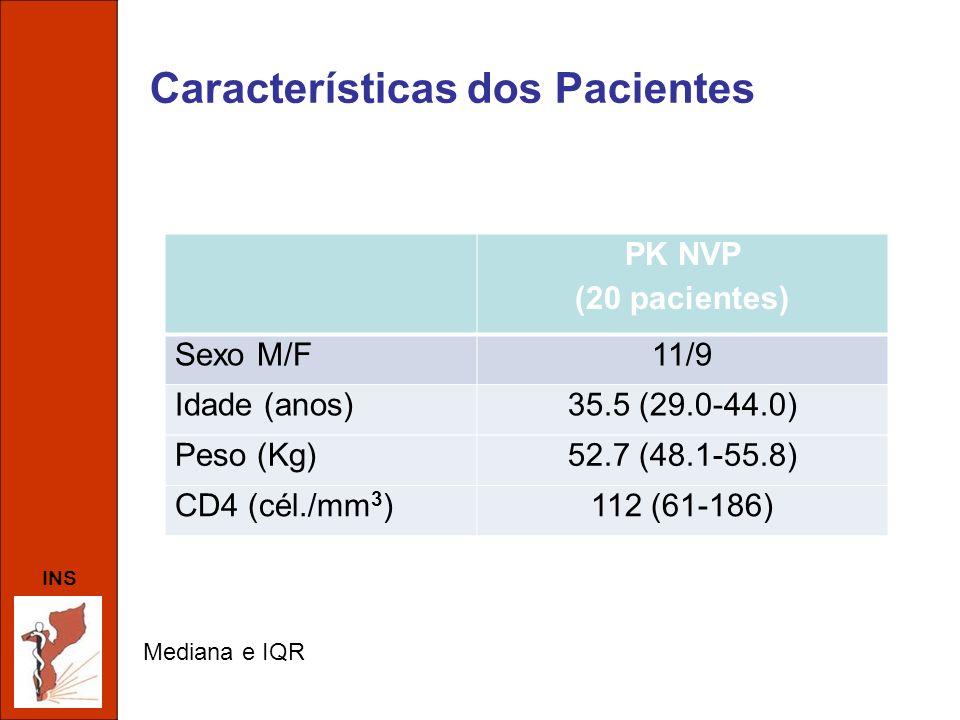 Características dos Pacientes